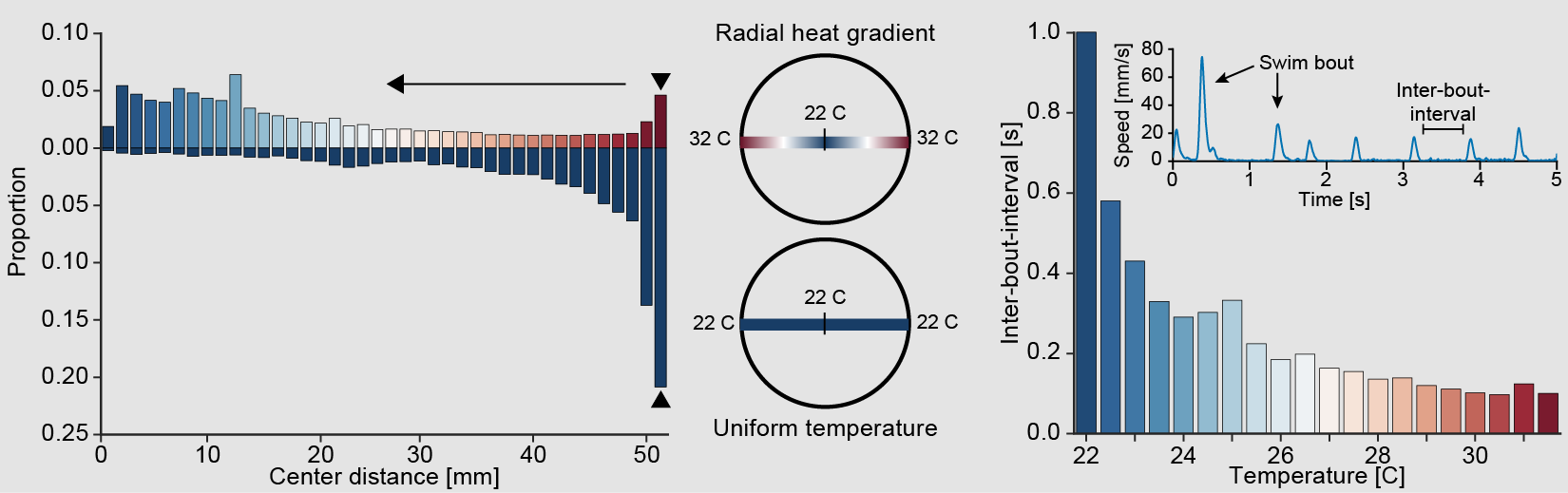 Heat Avoidance